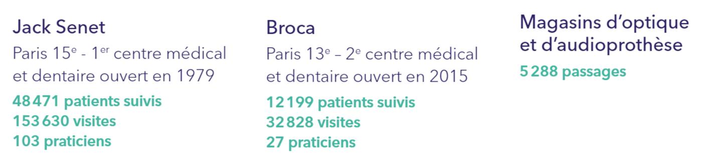 Nos centres médicaux et dentaires